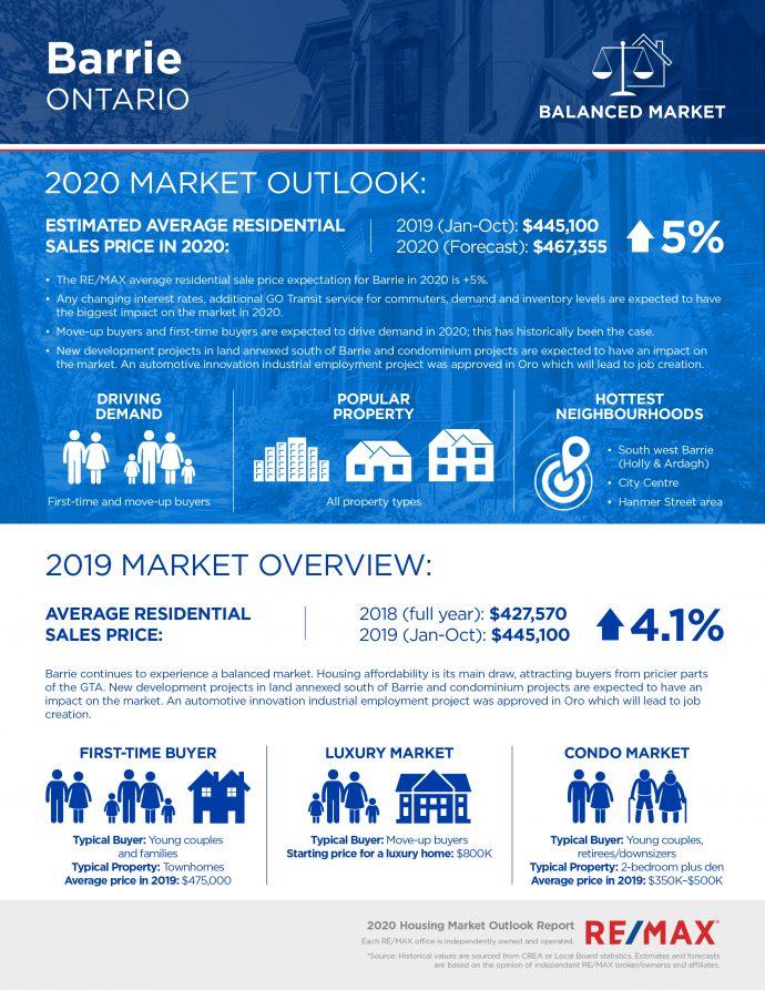 Barrie housing market report