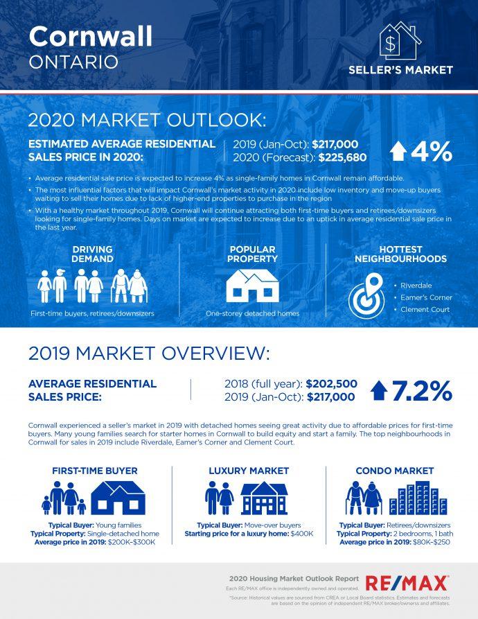Cornwall housing market report