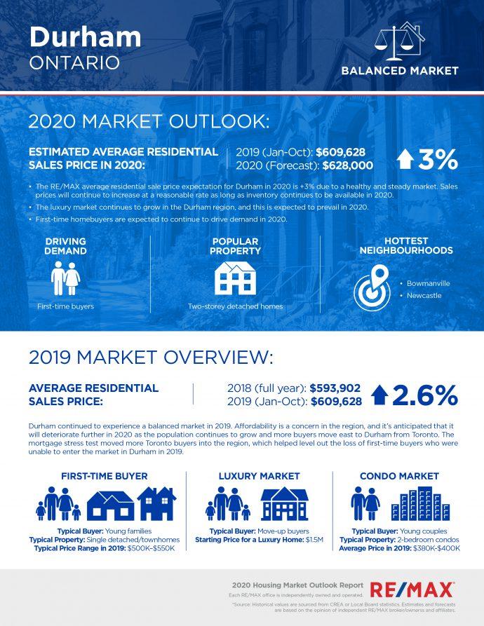 Durham housing market outlook report