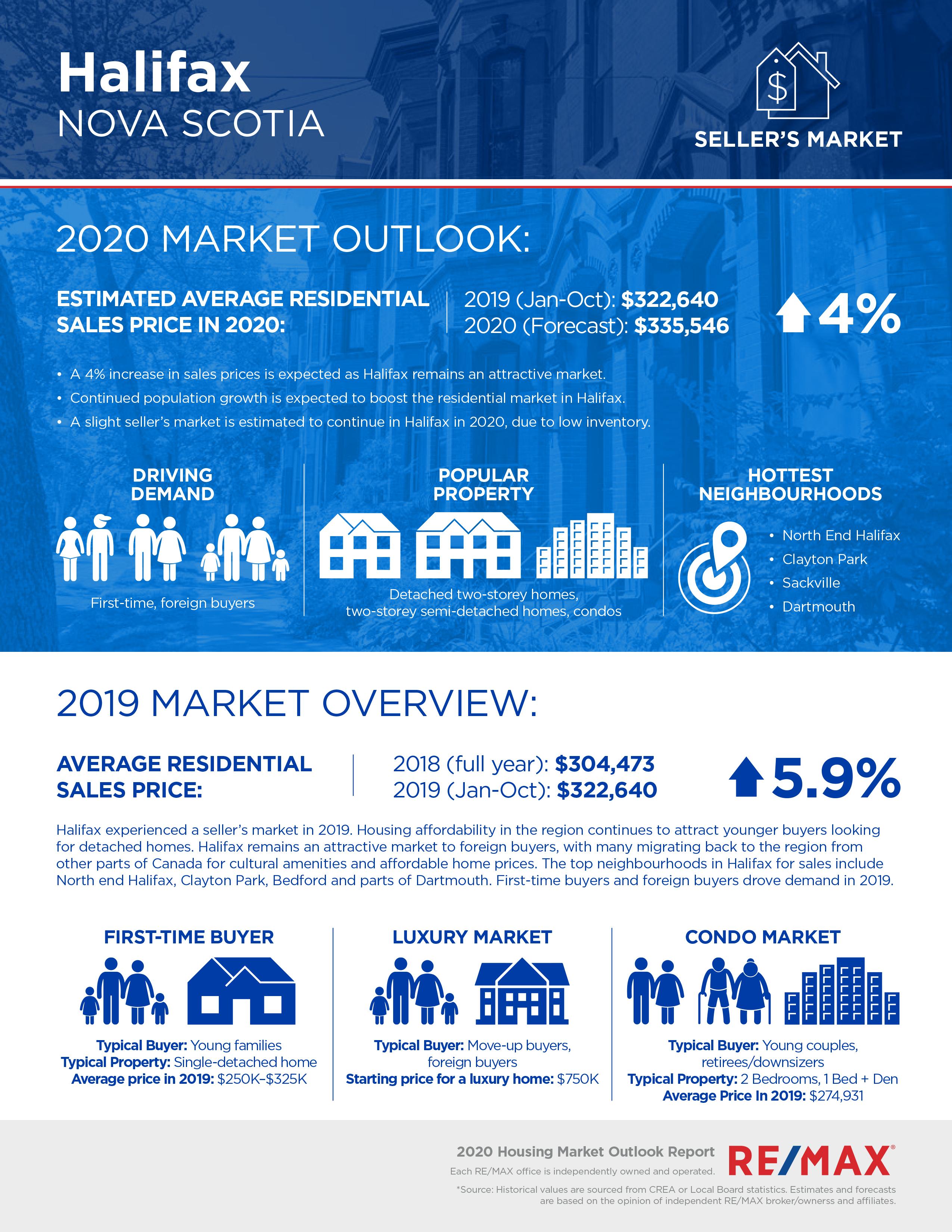 Halifax housing market report