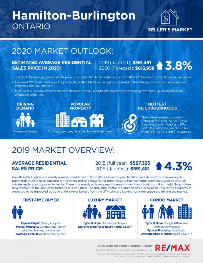 Hamilton Burlington housing market report