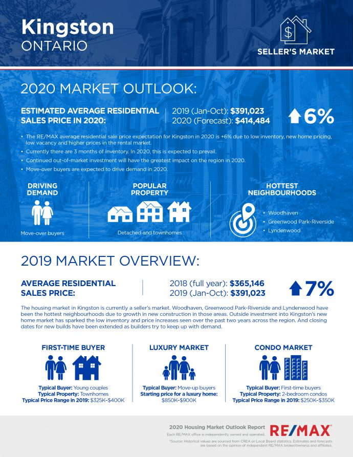 Kingston housing market report