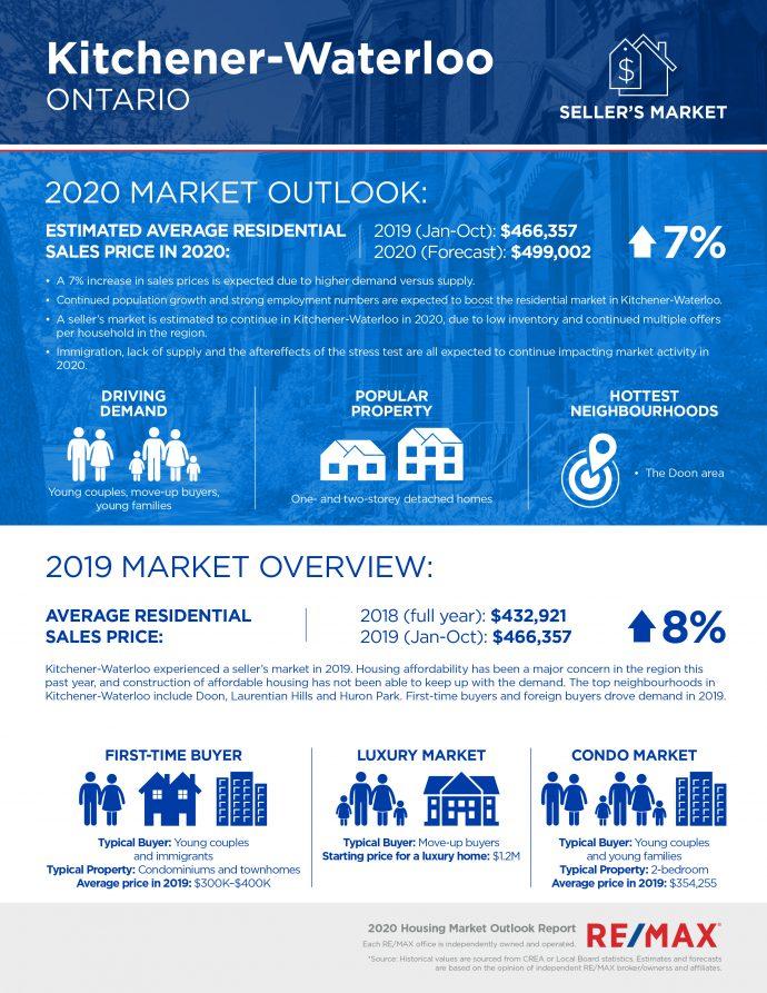 Kitchener Waterloo housing market report