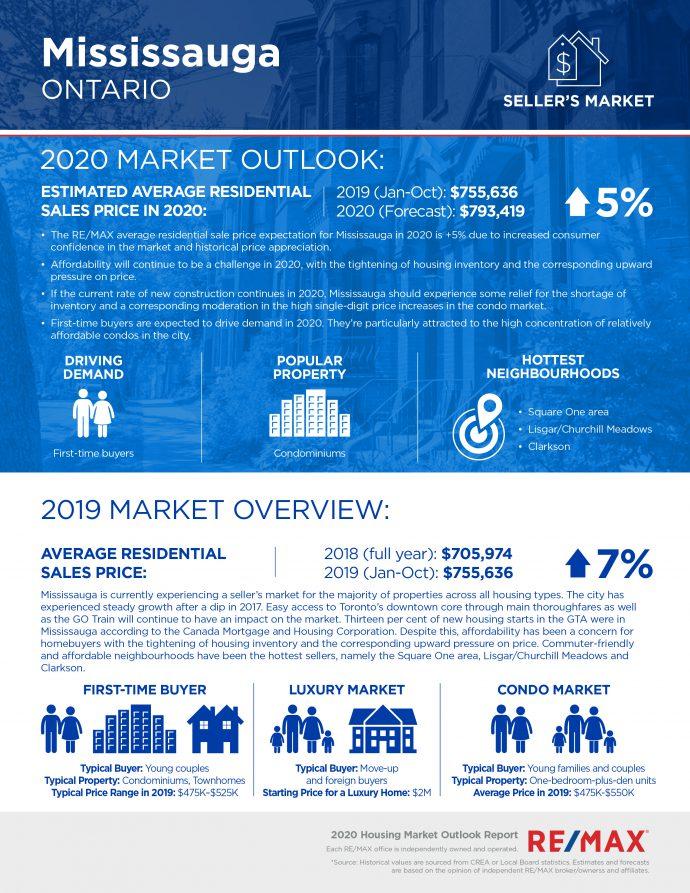 Mississauga housing market report