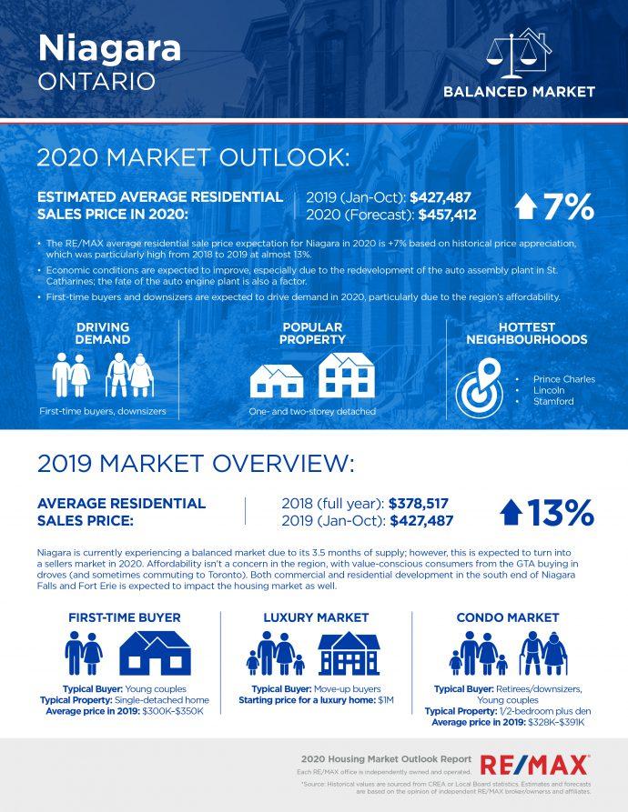 Niagara housing market report