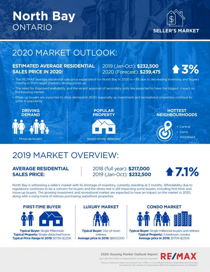 North Bay housing market report