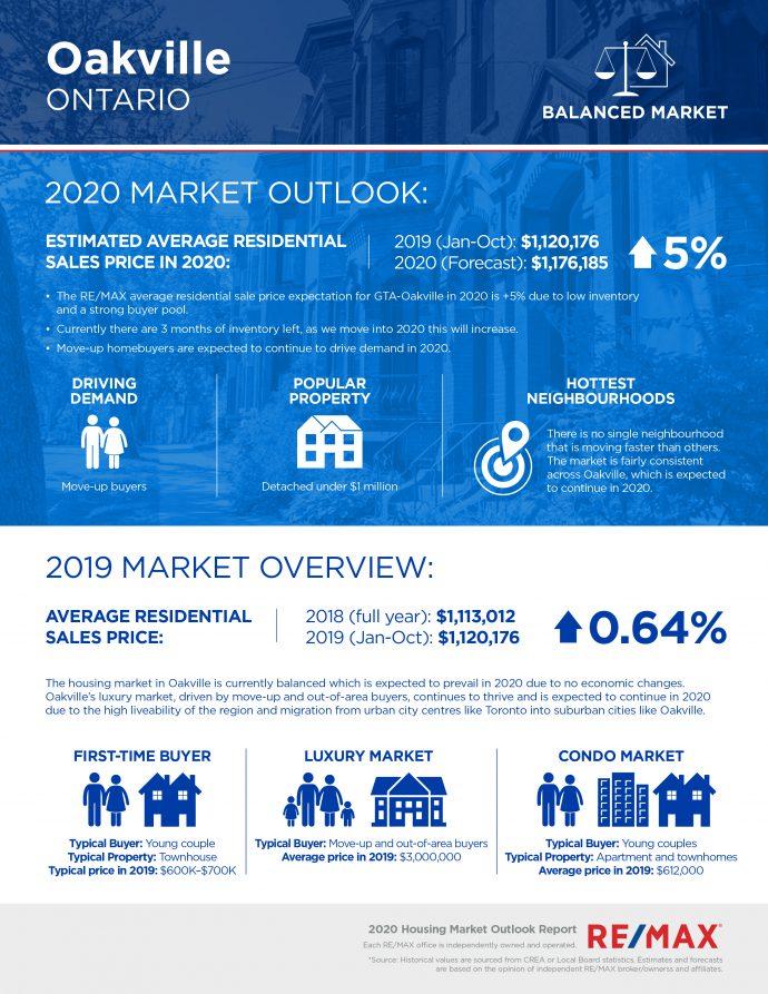 Oakville housing market report