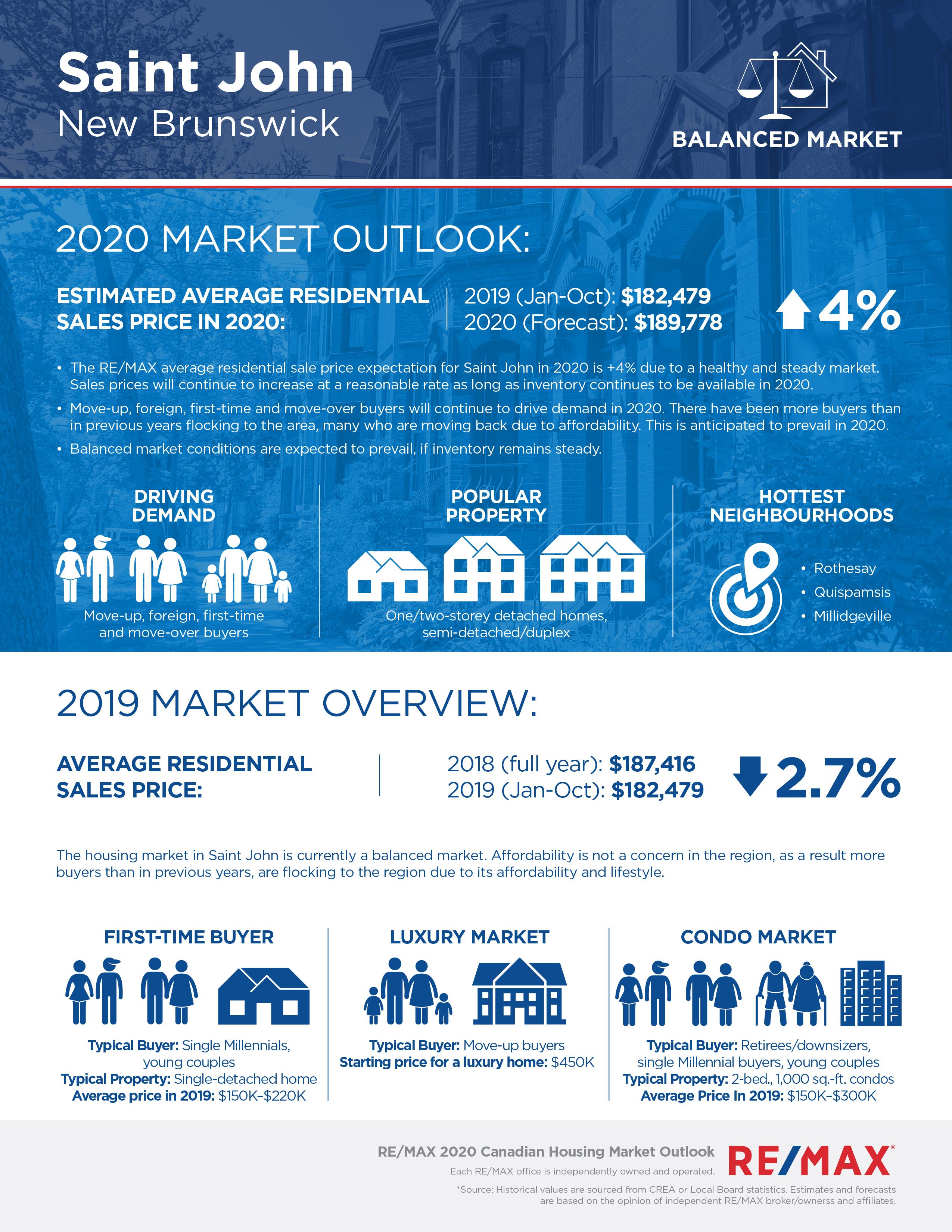 Saint John housing market report