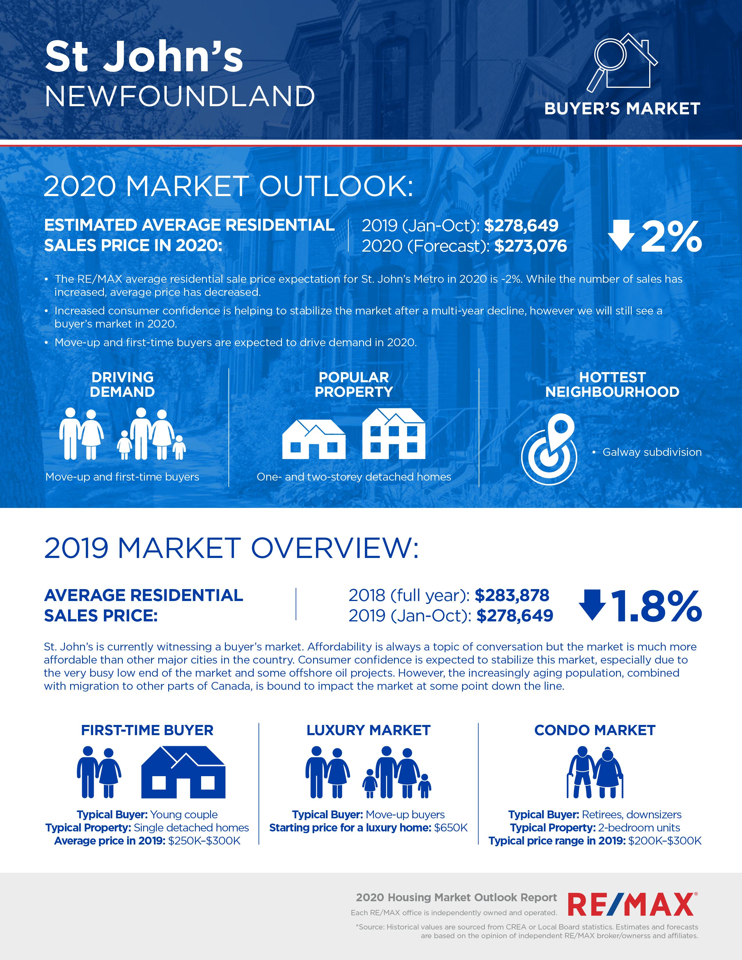 St. John's housing market report