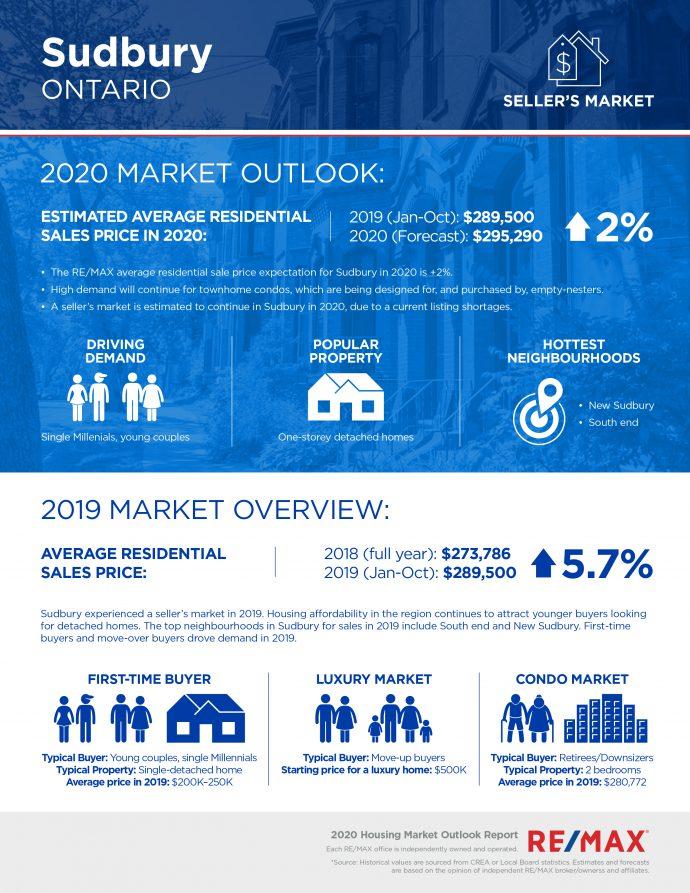 Sudbury housing market report