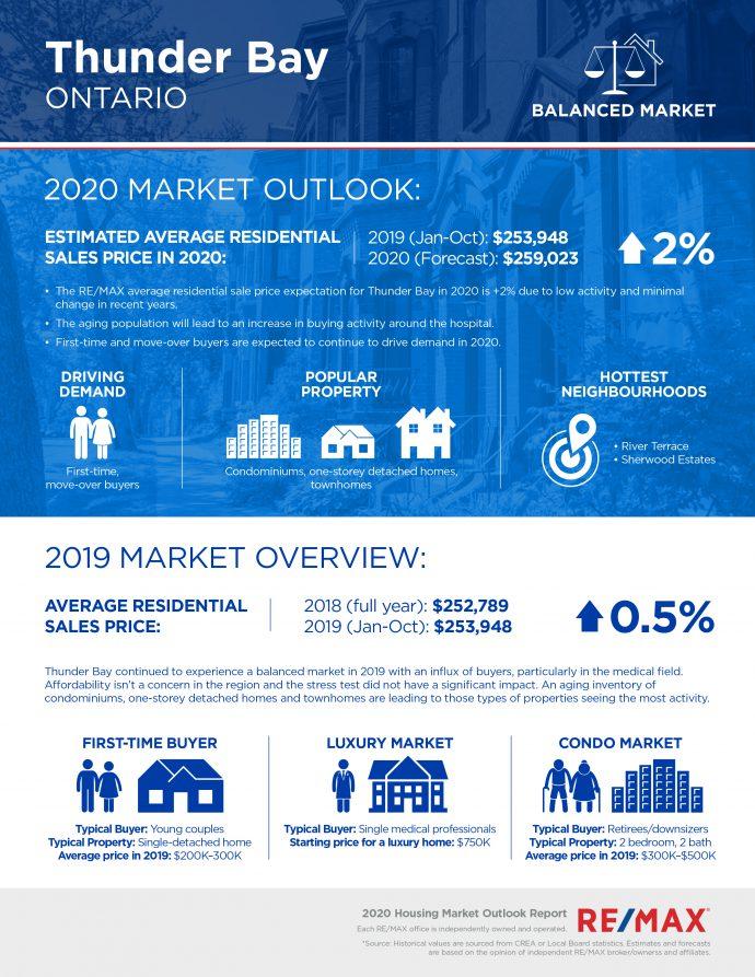 Thunder Bay housing market report