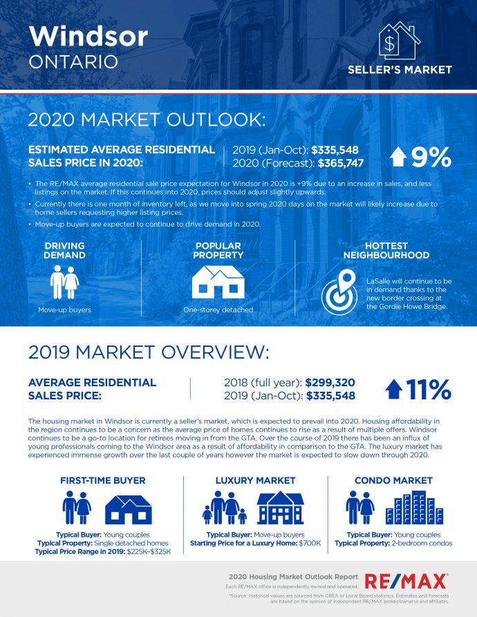Windsor housing market report